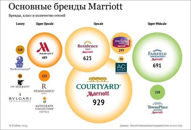 market structure of hilton hotels