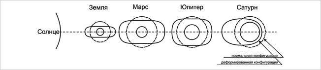 Конфигурации магнитных оболочек планет Солнечной системы в период Великого Парада планет.