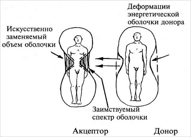 Пример формирования паразитных энерго-информационных связей. Здоровье донора в этом случае, как правило, резко ухудшается,  а акцептора (вампира) - наоборот, улучшается, а доноры, как правило, умирают первыми.