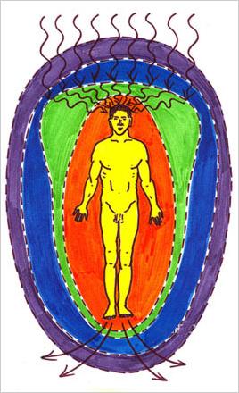 Идеальная конфигурация энергетической (оранжевая) (биополе) и эмоциональной (зеленая) оболочек человека.